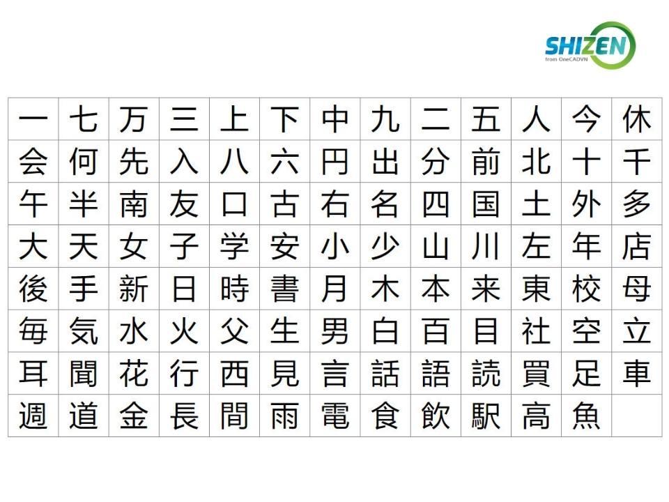 Những Kanji N5 cơ bản nhất
